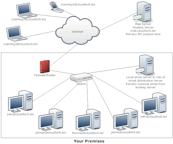 Scenario 4 : Email distribution server