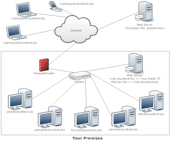Scenario 3 : Primary in house email server with external secondary email server
