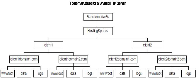 Setup FTP Server : Folder Structure for a Shared FTP Server